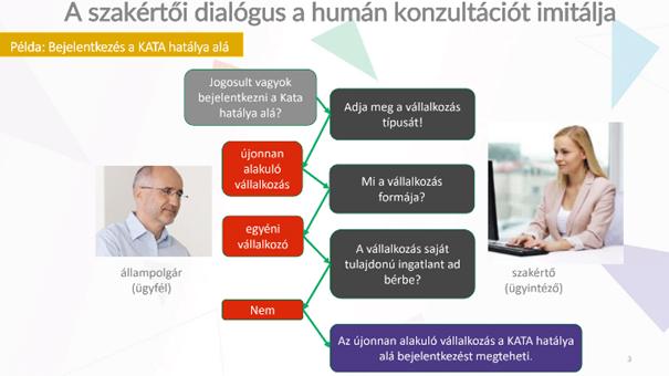 MULTILOGIC ALAPOZÓ: Mik azok a szakértői dialógusok?